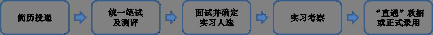 中国民生银行招聘